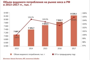 Characteristics of meat consumption in the Russian Federation and market trends